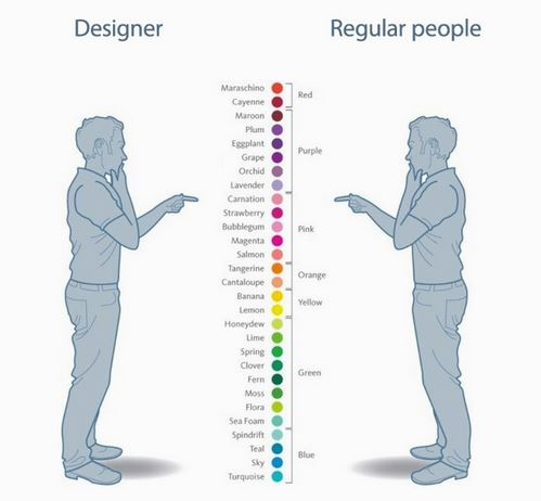 Designer vs. regular people
