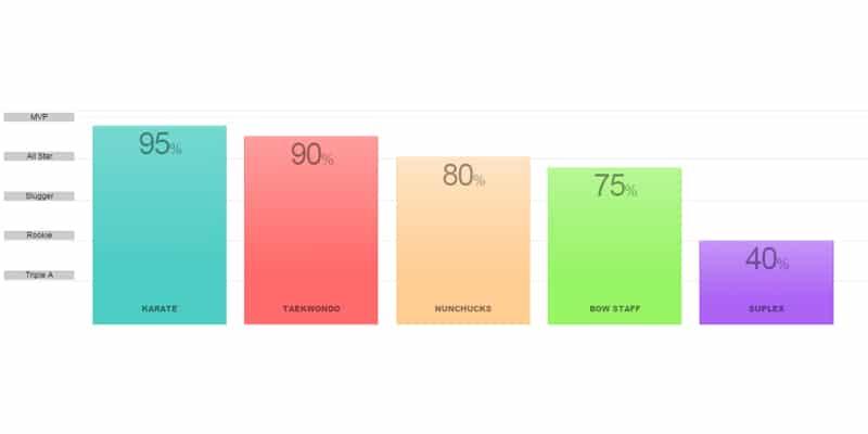 Responsive CSS Bar Graph