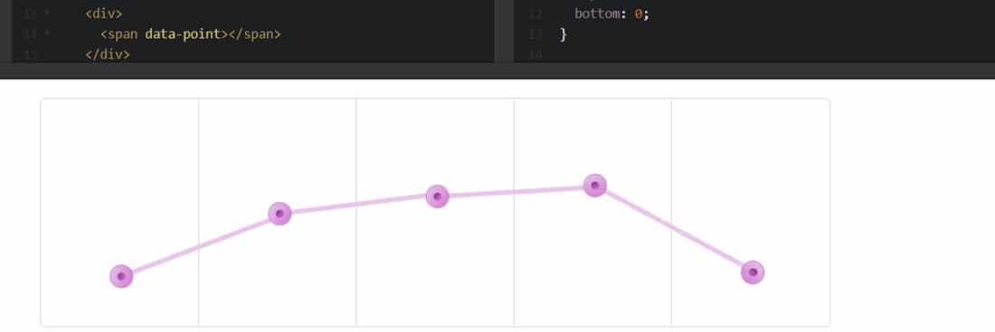 CSS3 Animated Graph