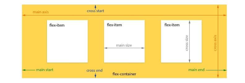 A-Visual-Guide-to-CSS3-Flexbox-Properties-_-Scotch