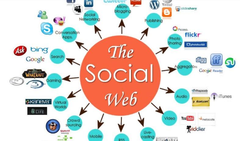 20 Social Media Marketing Guides For Online Businesses