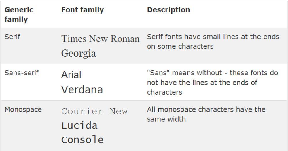 Understanding font characteristics