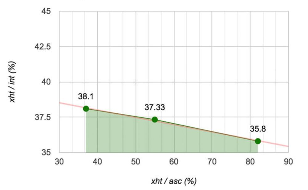 Line Height